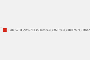 2010 General Election result in Coventry North East